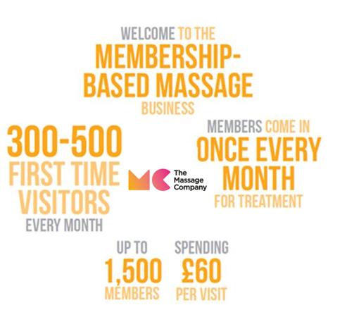 The Massage Company Franchise Values
